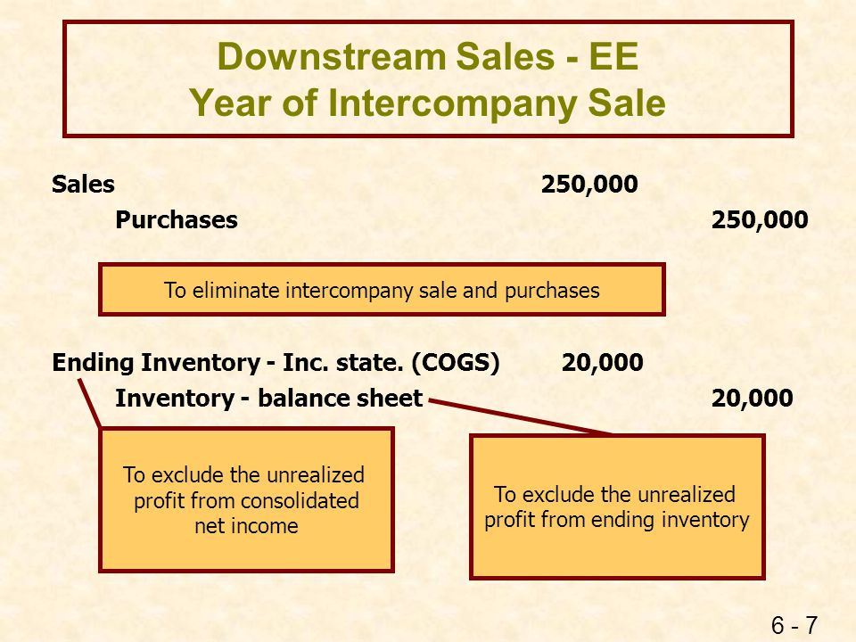 6 - 7 Downstream Sales - EE Year of Intercompany Sale Sales 250,000 Purchases250,000 Ending Inventory - Inc. state. (COGS) 20,000 Inventory - balance