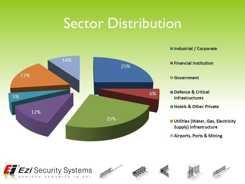 Sector Distribution