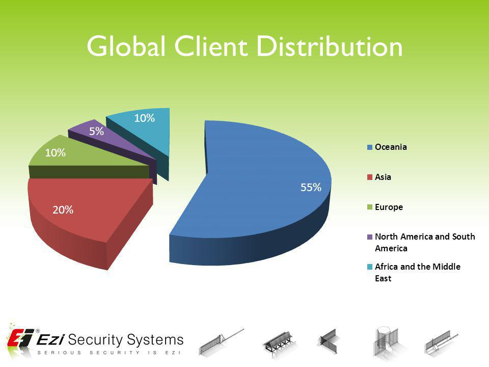 Global Client Distribution