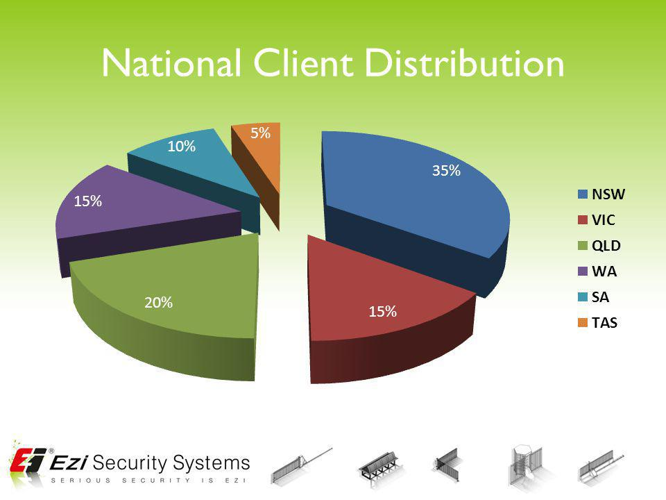 National Client Distribution