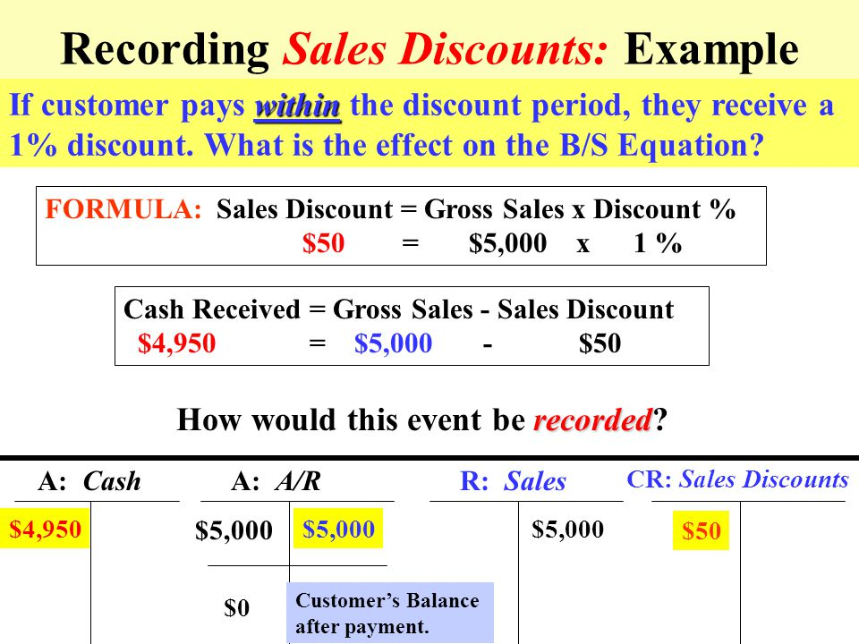 9 Recording Sales Discounts: Example Assume a credit sale of $5,000 with payment terms of 1/10, net 30. Effect on the B/S Equation? not recorded Using