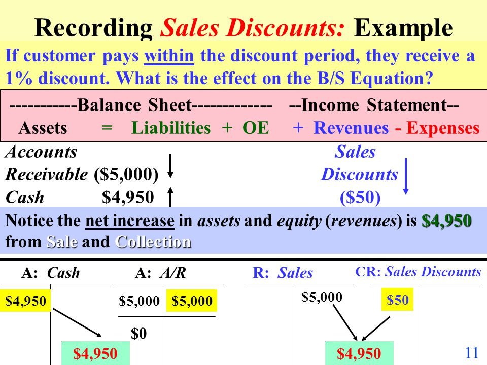 Recording Sales Discounts: Example within If customer pays within the discount period, they receive a 1% discount. What is the effect on the B/S Equat