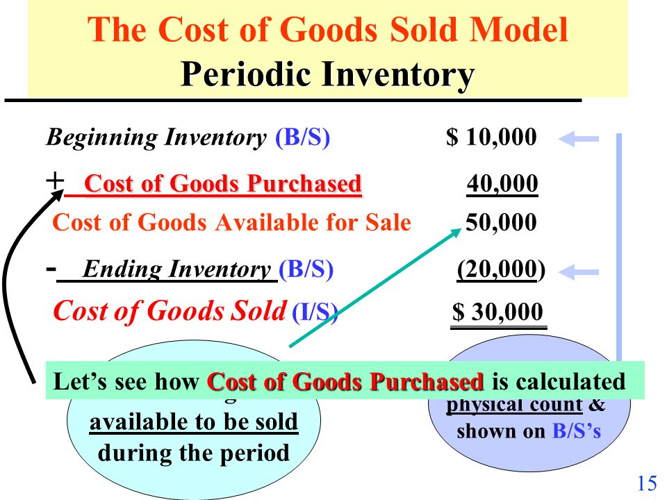 14 Periodic Inventory Systems u Reduces record-keeping (and costs), but u Decreases ability to: –track theft, breakage, etc., –provide high service le
