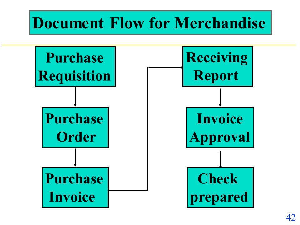 41 Controls Over Cash Received in the Mail u Two employees open mail u Prelist prepared u Customer statements u Investigation of recurring discrepanci