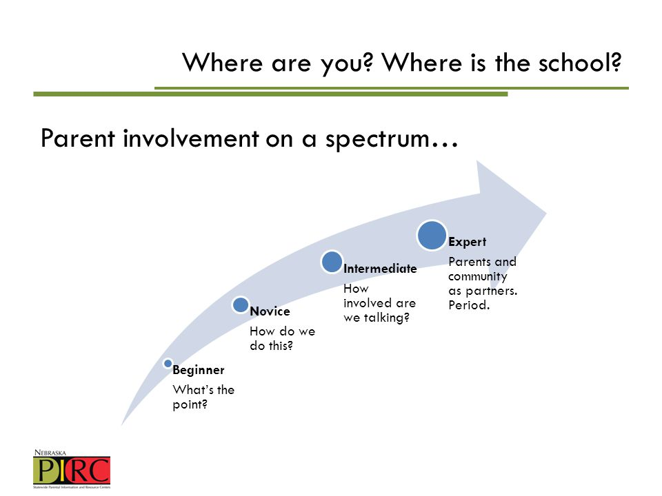 Where are you? Where is the school? Parent involvement on a spectrum… Beginner Whats the point? Novice How do we do this? Intermediate How involved ar