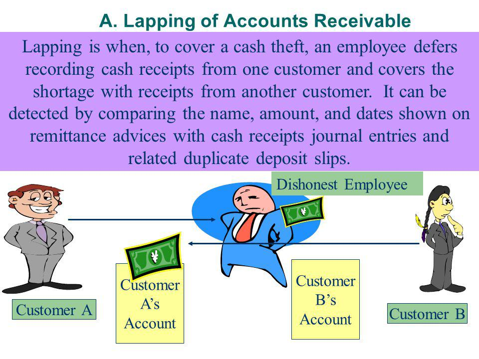 A. Lapping of Accounts Receivable Customer As Account Lapping is when, to cover a cash theft, an employee defers recording cash receipts from one cust