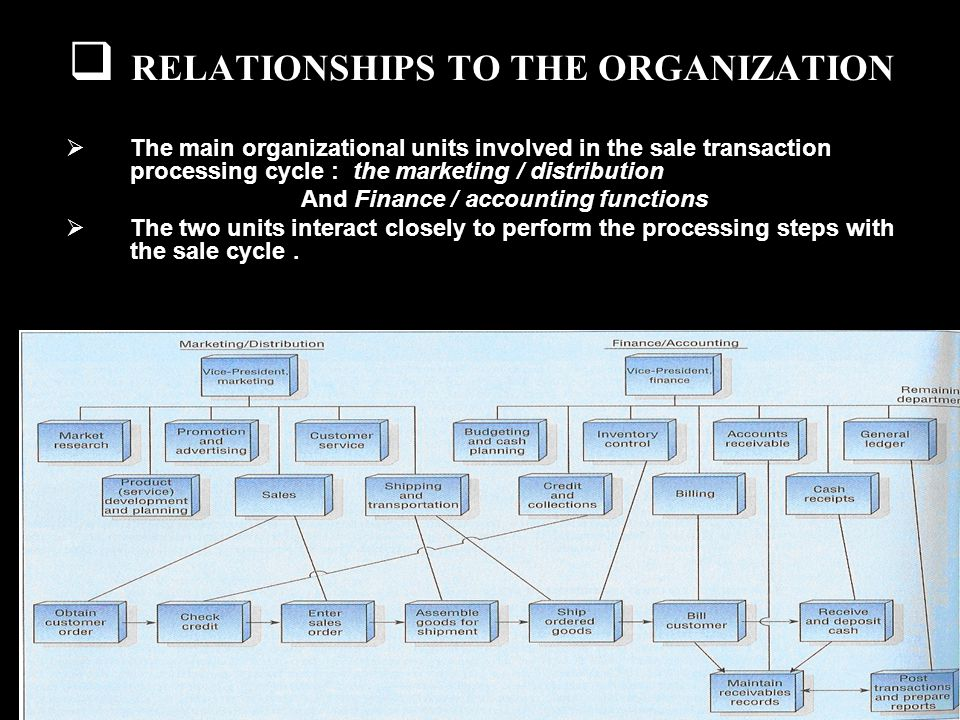 RELATIONSHIPS TO THE ORGANIZATION The main organizational units involved in the sale transaction processing cycle : the marketing / distribution And Finance / accounting functions The two units interact closely to perform the processing steps with the sale cycle.