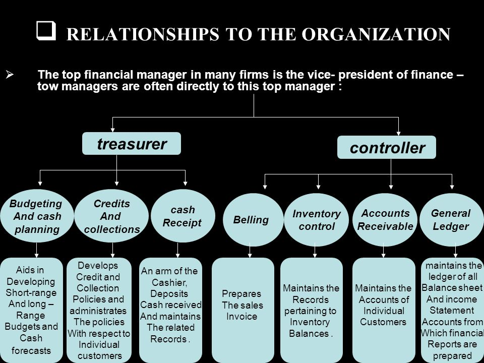 RELATIONSHIPS TO THE ORGANIZATION The top financial manager in many firms is the vice- president of finance – tow managers are often directly to this top manager : controller treasurer Budgeting And cash planning Credits And collections cash Receipt Aids in Developing Short-range And long – Range Budgets and Cash forecasts Develops Credit and Collection Policies and administrates The policies With respect to Individual customers An arm of the Cashier, Deposits Cash received And maintains The related Records.