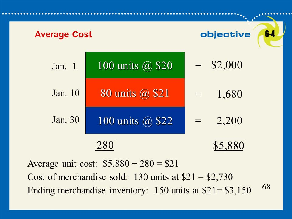 Click to edit Master title style 16 Average Cost $5,880 =$2,000 = 1,680 =2, $20 80 $ $ Jan.