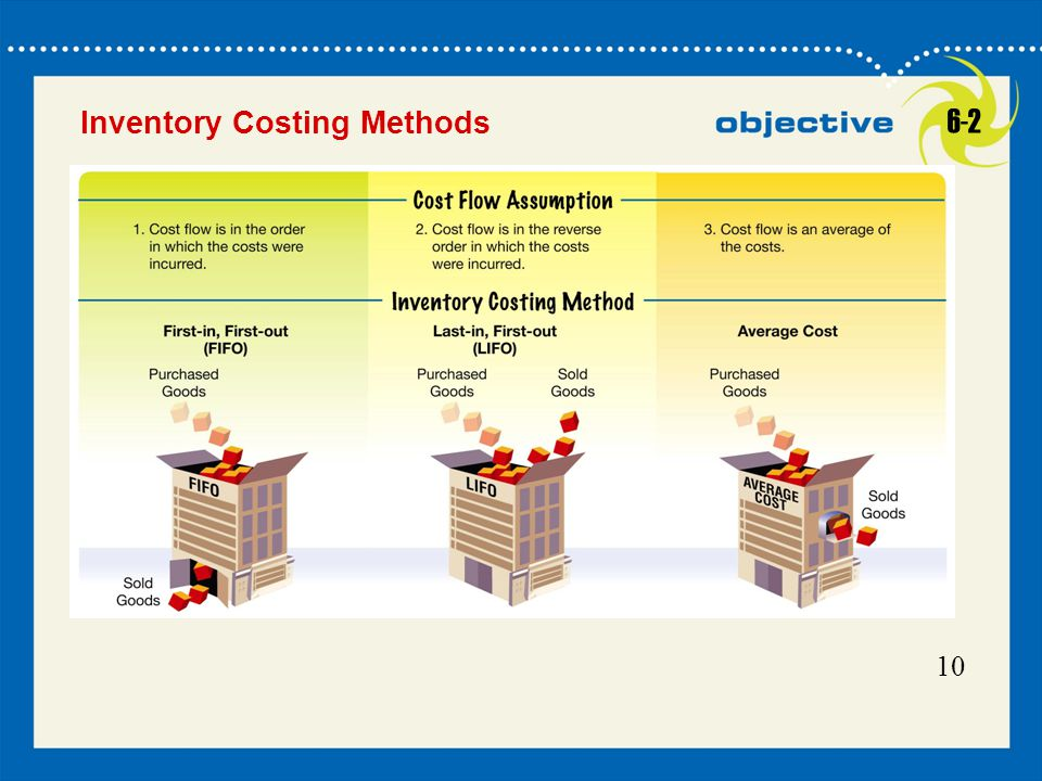 Click to edit Master title style Inventory Costing Methods 6-2