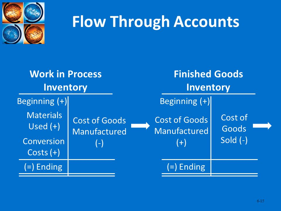 6-15 Flow Through Accounts Work in Process Inventory Beginning (+) (=) Ending Cost of Goods Manufactured (-) Materials Used (+) Conversion Costs (+) F