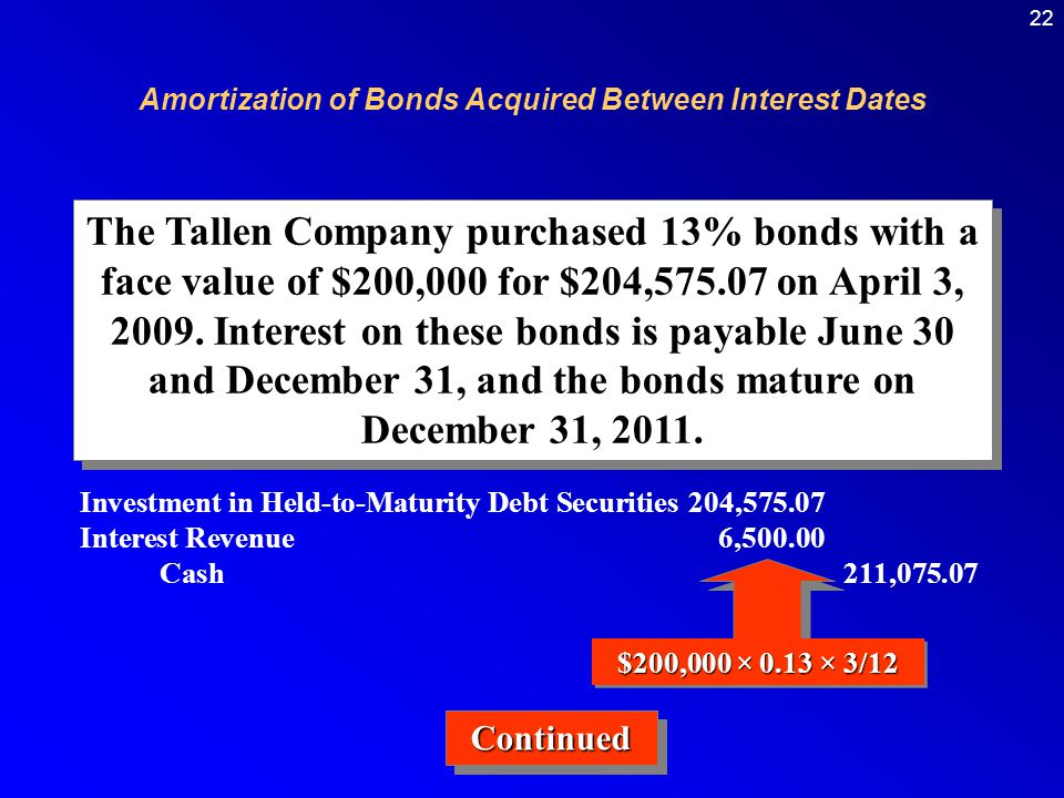The Tallen Company purchased 13% bonds with a face value of $200,000 for $204,575.07 on April 3, 2009.