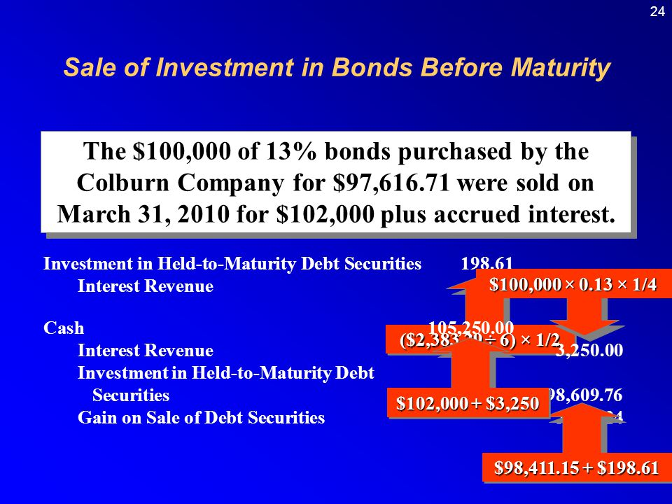 24 The $100,000 of 13% bonds purchased by the Colburn Company for $97,616.71 were sold on March 31, 2010 for $102,000 plus accrued interest.