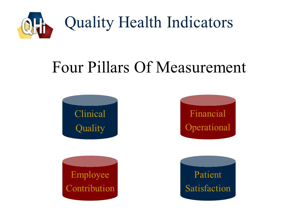 5 Four Pillars Of Measurement Quality Health Indicators Clinical Quality Employee Contribution Patient Satisfaction Financial Operational