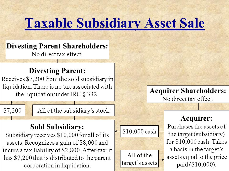 Taxable Subsidiary Asset Sale Divesting Parent Shareholders: No direct tax effect. Divesting Parent: Receives $7,200 from the sold subsidiary in liqui