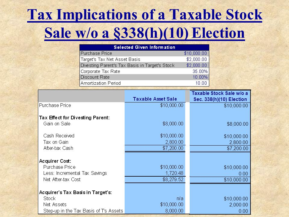 Tax Implications of a Taxable Stock Sale w/o a §338(h)(10) Election Taxable Stock Sale w/o a Sec. 338(h)(10) Election $10,000.00 $8,000.00 $10,000.00