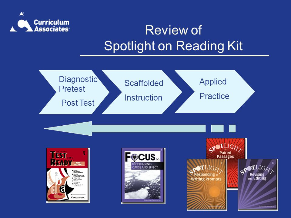 Review of Spotlight on Reading Kit Diagnostic Pretest Scaffolded Instruction Applied Practice Post Test