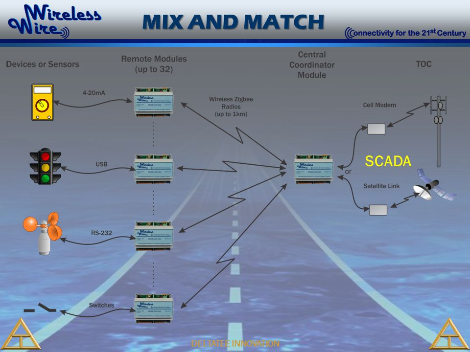 11 DELTATEE INNOVATION MIX AND MATCH SCADA