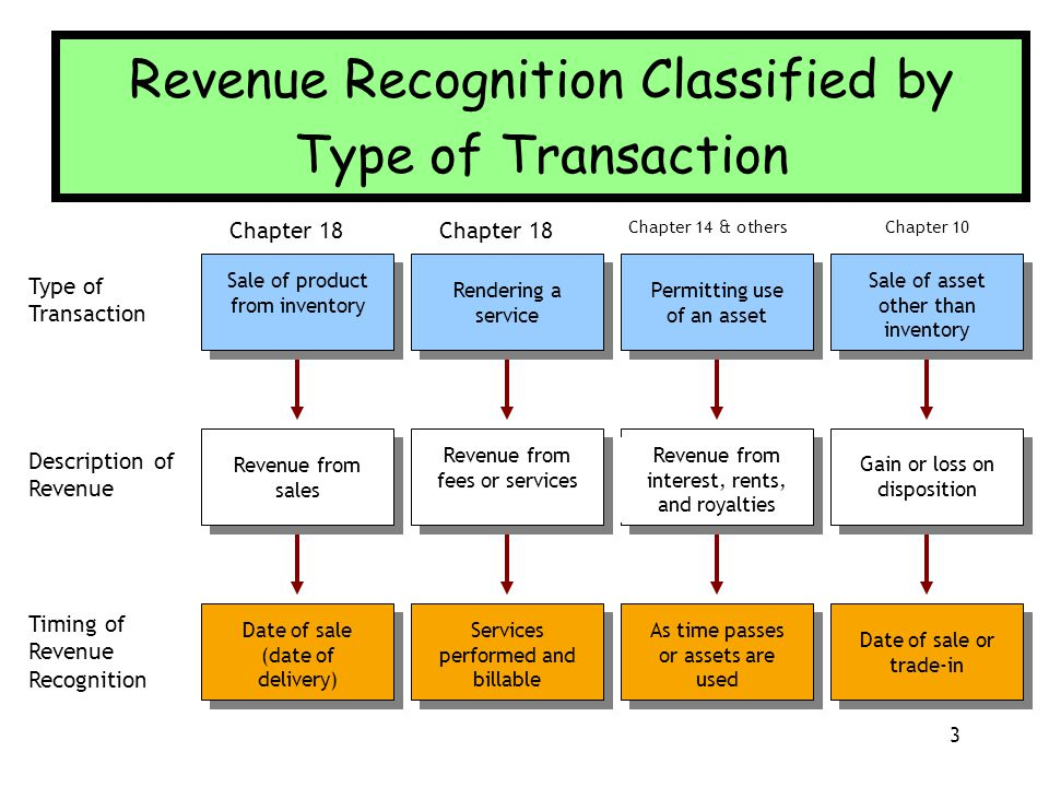 Sale of product from inventory Type of Transaction Rendering a service Permitting use of an asset Sale of asset other than inventory Date of sale (dat