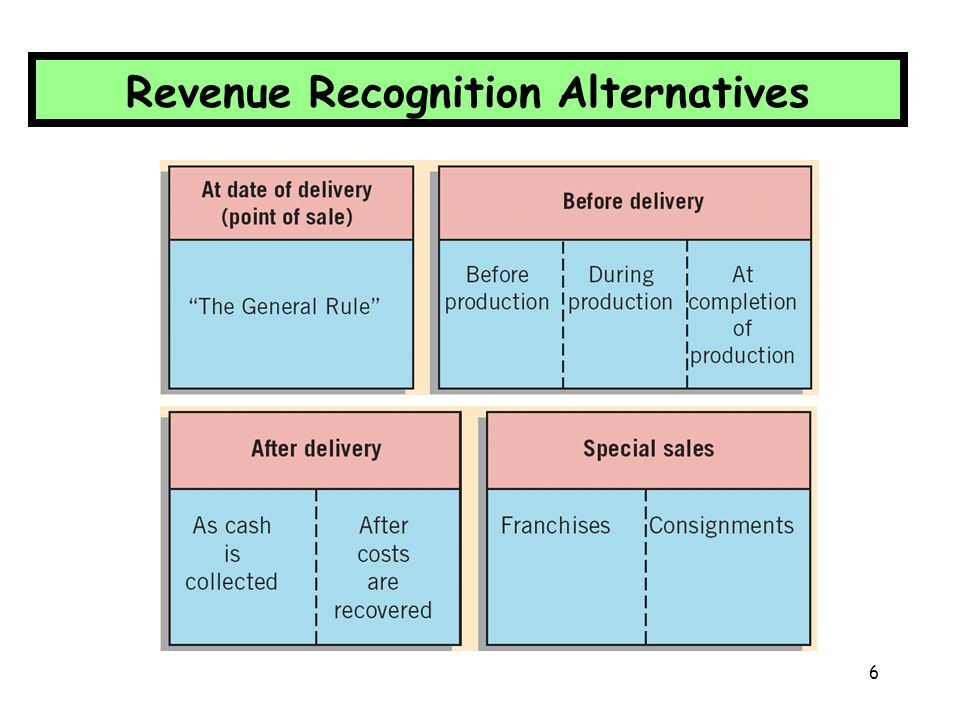 27 Revenue recognition is deferred when collection of sales price is not reasonably assured and no reliable estimates can be made.