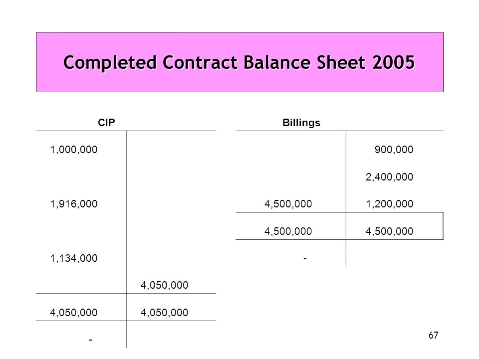 67 Completed Contract Balance Sheet 2005 CIP Billings 1,000,000 900,000 2,400,000 1,916,000 4,500,000 1,200,000 4,500,000 1,134,000 - 4,050,000 -