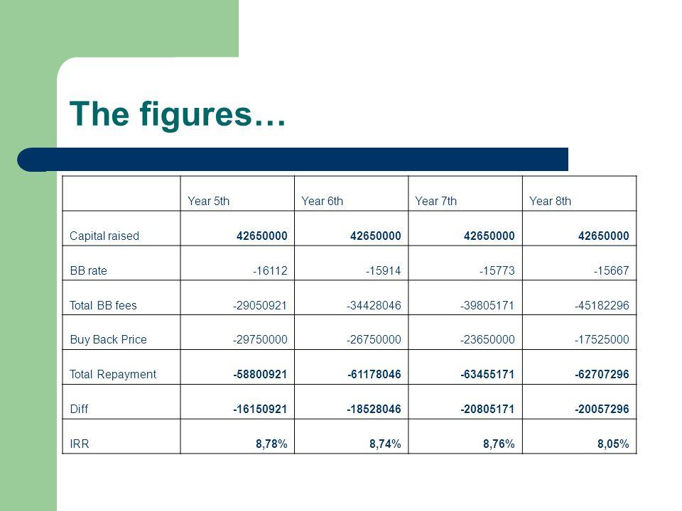 The figures… Year 5thYear 6thYear 7thYear 8th Capital raised42650000 BB rate-16112-15914-15773-15667 Total BB fees-29050921-34428046-39805171-45182296