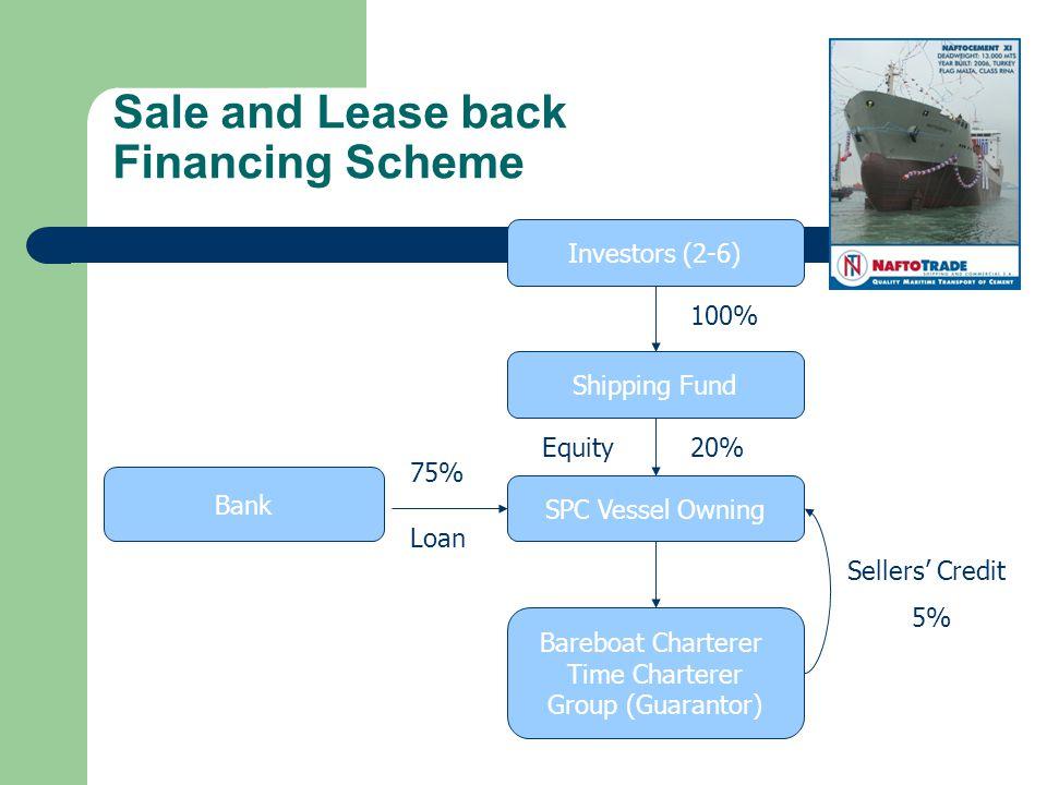 Sale and Lease back Financing Scheme Investors (2-6) Shipping Fund SPC Vessel Owning Bareboat Charterer Time Charterer Group (Guarantor) Bank 100% 75% 20% Loan Equity Sellers Credit 5%