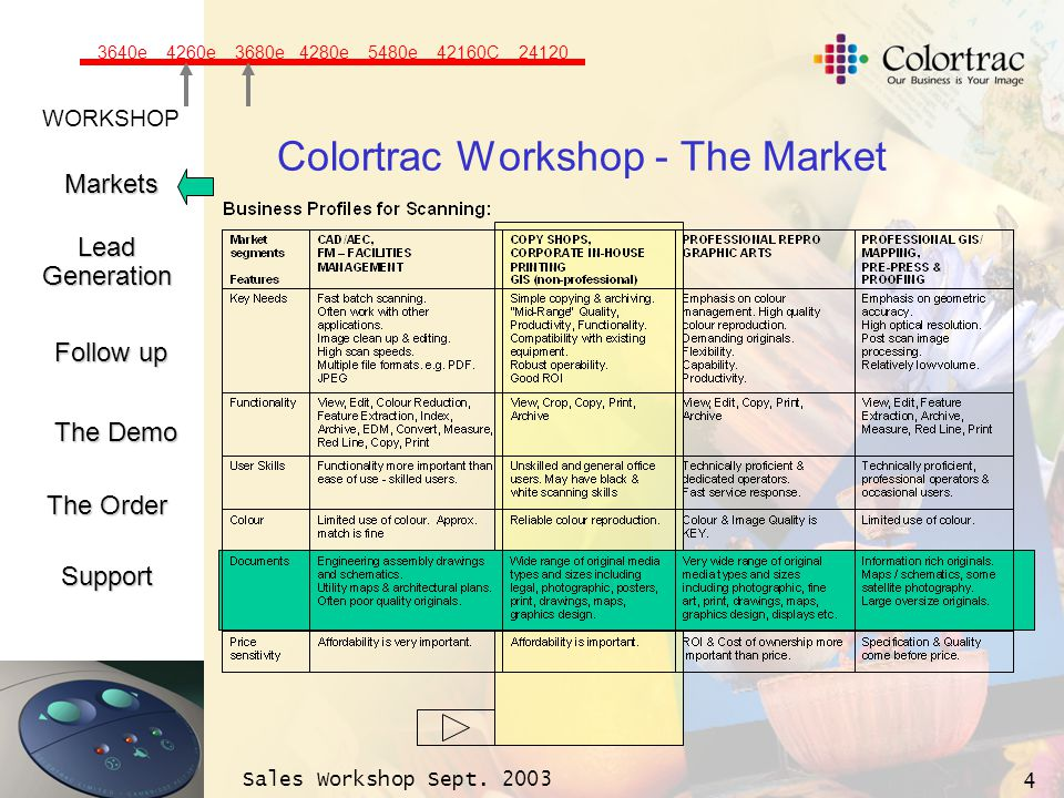 WORKSHOP Markets LeadGeneration The Demo Support Follow up The Order Sales Workshop Sept. 2003 4 Colortrac Workshop - The Market 3640e 4260e 3680e 428