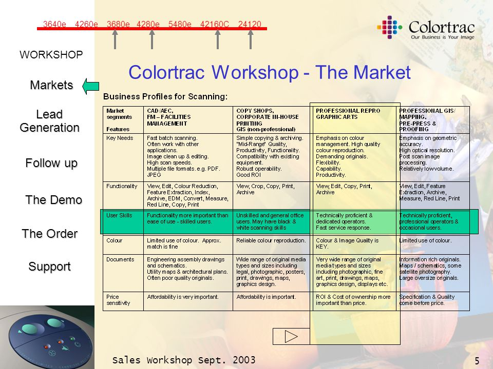 WORKSHOP Markets LeadGeneration The Demo Support Follow up The Order Sales Workshop Sept. 2003 5 Colortrac Workshop - The Market 3640e 4260e 3680e 428