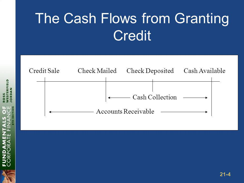 21-4 The Cash Flows from Granting Credit Credit SaleCheck MailedCheck Deposited Cash Available Cash Collection Accounts Receivable