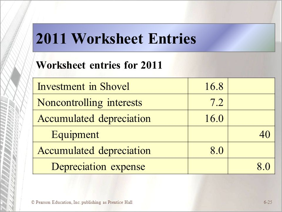 © Pearson Education, Inc. publishing as Prentice Hall6-25 2011 Worksheet Entries Worksheet entries for 2011 Investment in Shovel16.8 Noncontrolling in