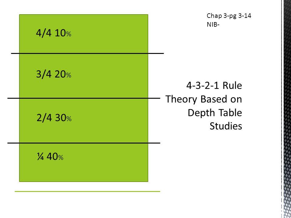 ¼ 40 % 2/4 30 % 3/4 20 % 4/4 10 % Chap 3-pg 3-14 NIB-