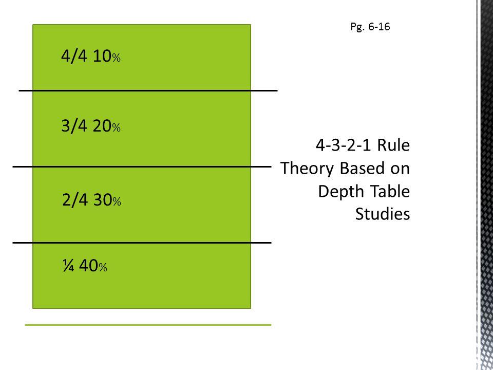 ¼ 40 % 2/4 30 % 3/4 20 % 4/4 10 % Pg. 6-16