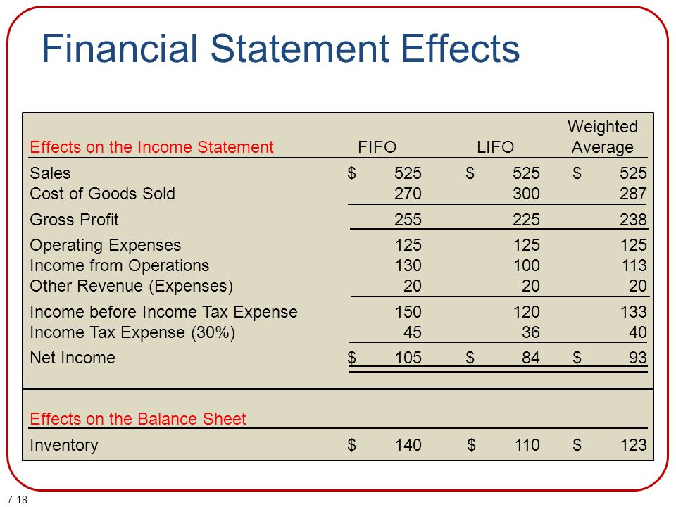 7-18 Financial Statement Effects Effects on the Income Statement Sales Cost of Goods Sold Gross Profit Operating Expenses Income from Operations Other