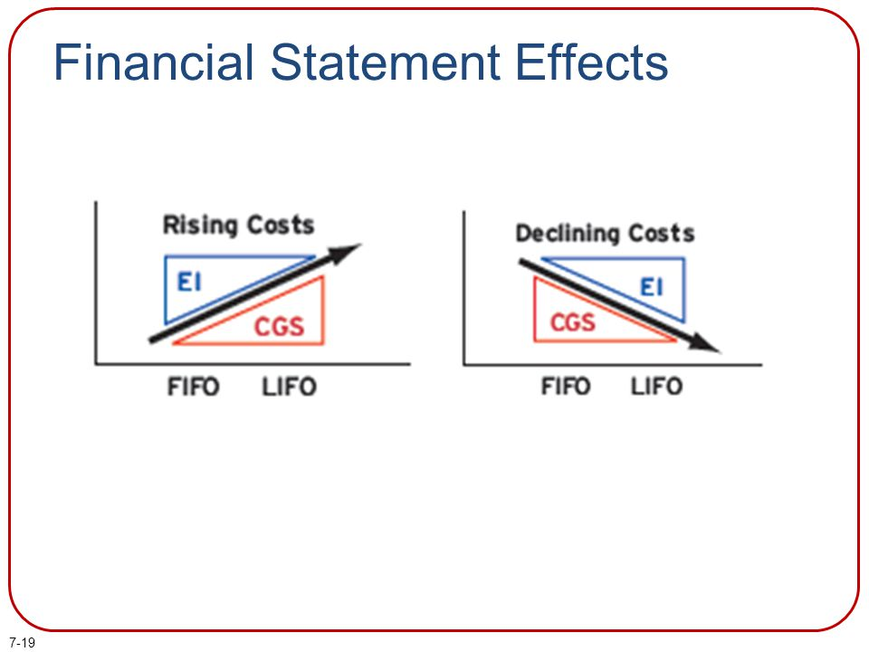 7-19 Financial Statement Effects