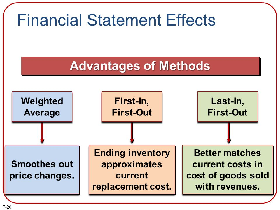 7-20 Financial Statement Effects Advantages of Methods First-In, First-Out Weighted Average Last-In, First-Out