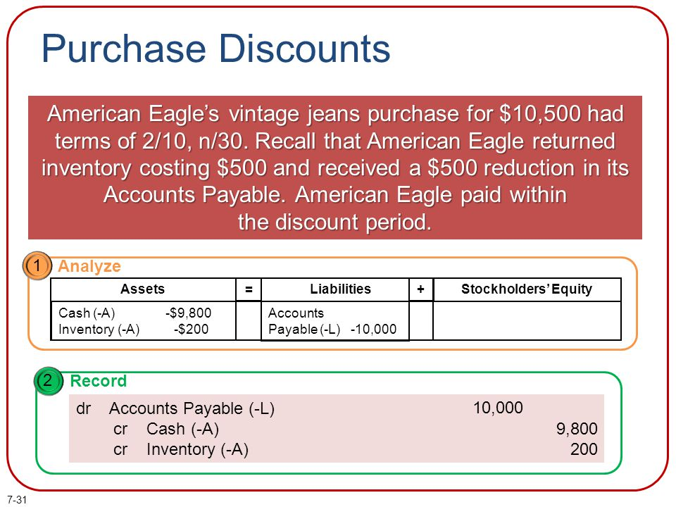 7-31 Purchase Discounts American Eagles vintage jeans purchase for $10,500 had terms of 2/10, n/30. Recall that American Eagle returned inventory cost