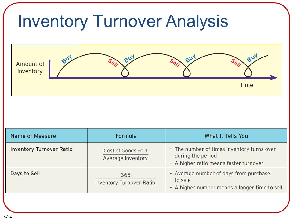 7-34 Inventory Turnover Analysis