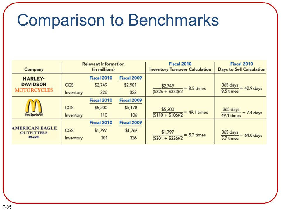 7-35 Comparison to Benchmarks