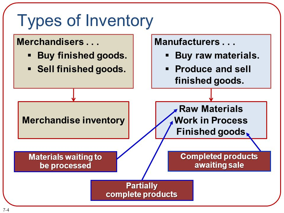 7-4 Types of Inventory Merchandisers... Buy finished goods. Sell finished goods. Manufacturers... Buy raw materials. Produce and sell finished goods.