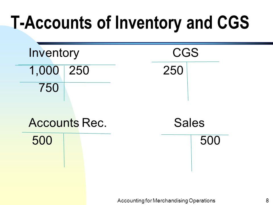 Accounting for Inventory – A Perpetual Inventory System (Example on p6) At Purchase: Inventory 1,000 Accounts Payable 1,000 (to record goods purchased on account) At Sale: Accounts Receivable 500 Sales Revenue 500 (to record credit sale) Cost of Goods Sold 250 Inventory250 (to record cost of merchandise sold) Accounting for Merchandising Operations7