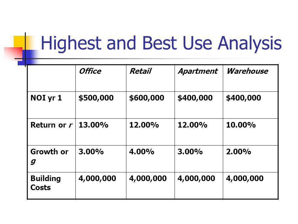 Highest and Best Use Analysis OfficeRetailApartmentWarehouse NOI yr 1$500,000$600,000$400,000 Return or r13.00%12.00% 10.00% Growth or g 3.00%4.00%3.0