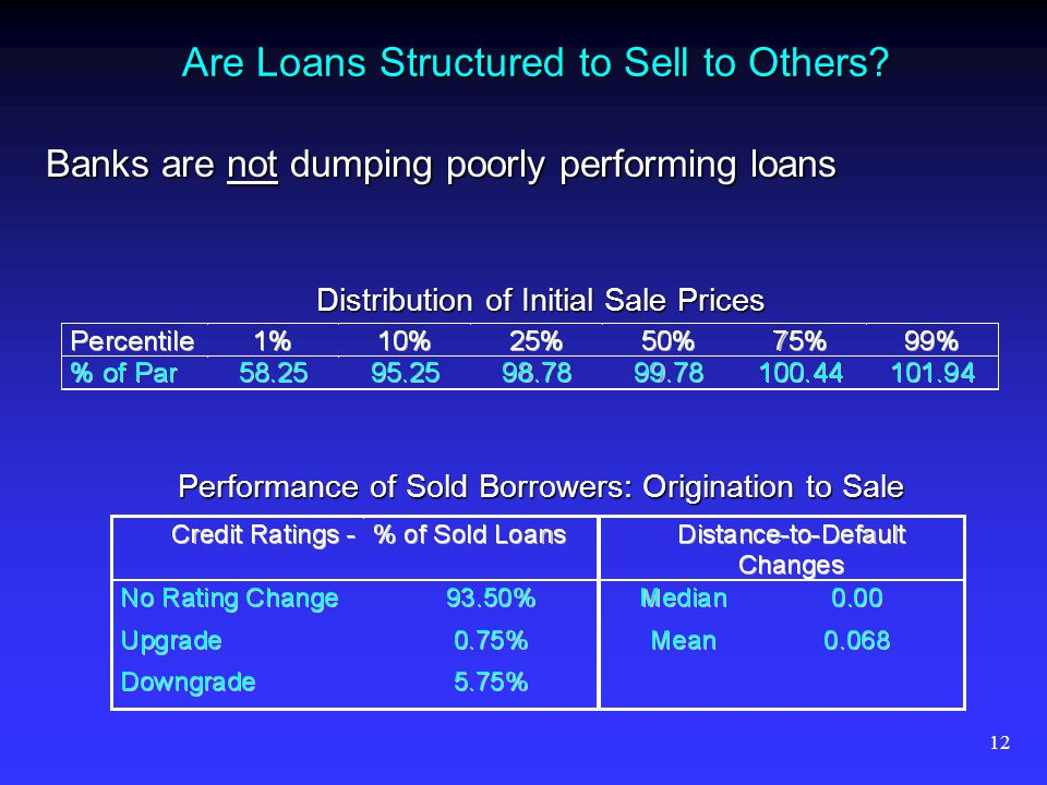 12 Are Loans Structured to Sell to Others? Banks are not dumping poorly performing loans Distribution of Initial Sale Prices Performance of Sold Borro