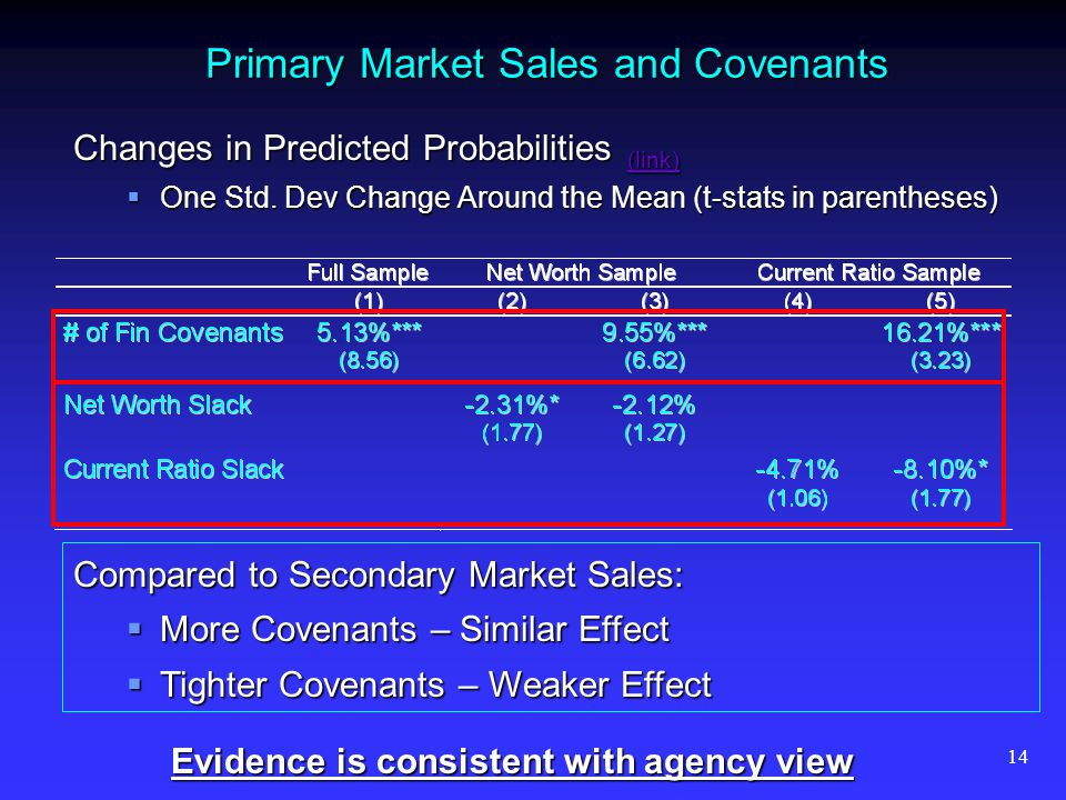 14 Primary Market Sales and Covenants Changes in Predicted Probabilities (link) (link) One Std. Dev Change Around the Mean (t-stats in parentheses) On