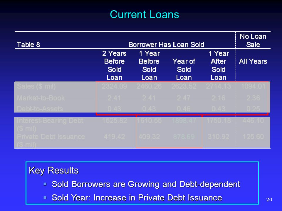 20 Current Loans Key Results Sold Borrowers are Growing and Debt-dependent Sold Borrowers are Growing and Debt-dependent Sold Year: Increase in Privat