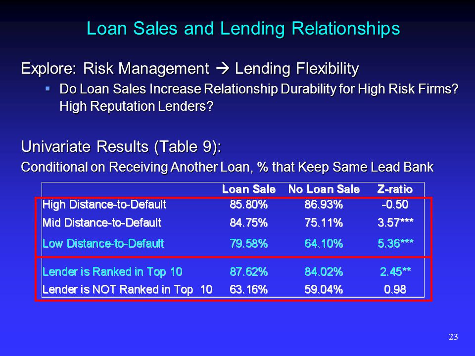 23 Loan Sales and Lending Relationships Explore: Risk Management Lending Flexibility Do Loan Sales Increase Relationship Durability for High Risk Firm
