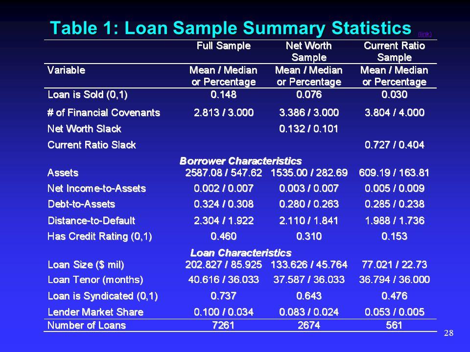28 Table 1: Loan Sample Summary Statistics (link) (link)