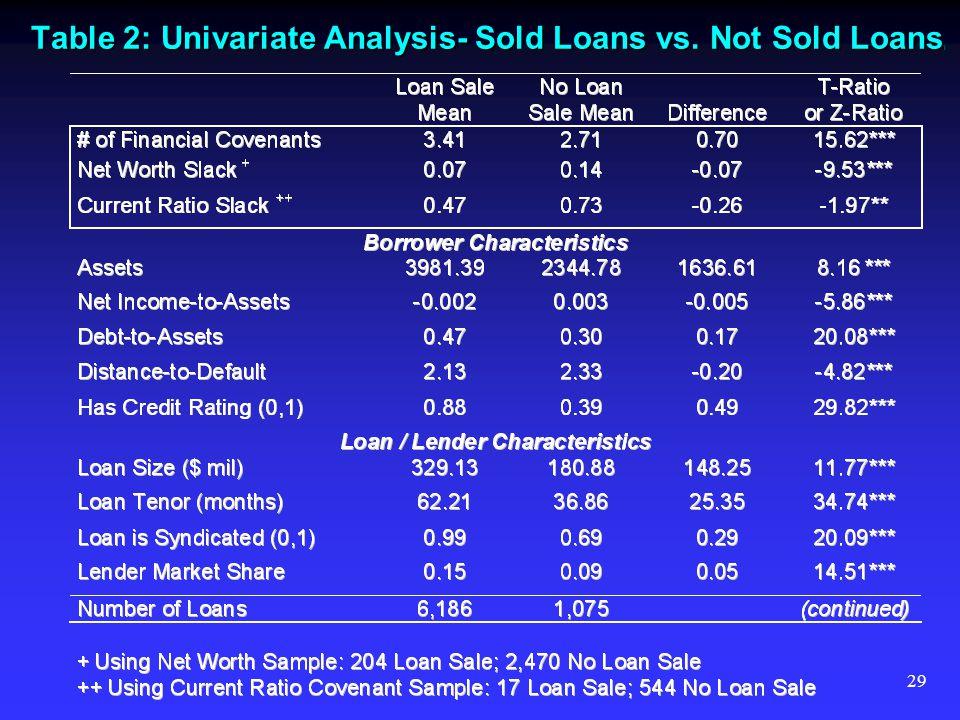 29 Table 2: Univariate Analysis- Sold Loans vs. Not Sold Loans )