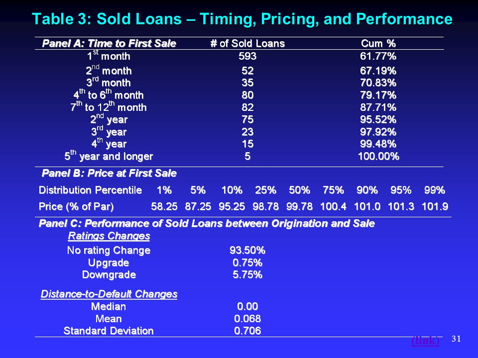 31 Table 3: Sold Loans – Timing, Pricing, and Performance ) (link)