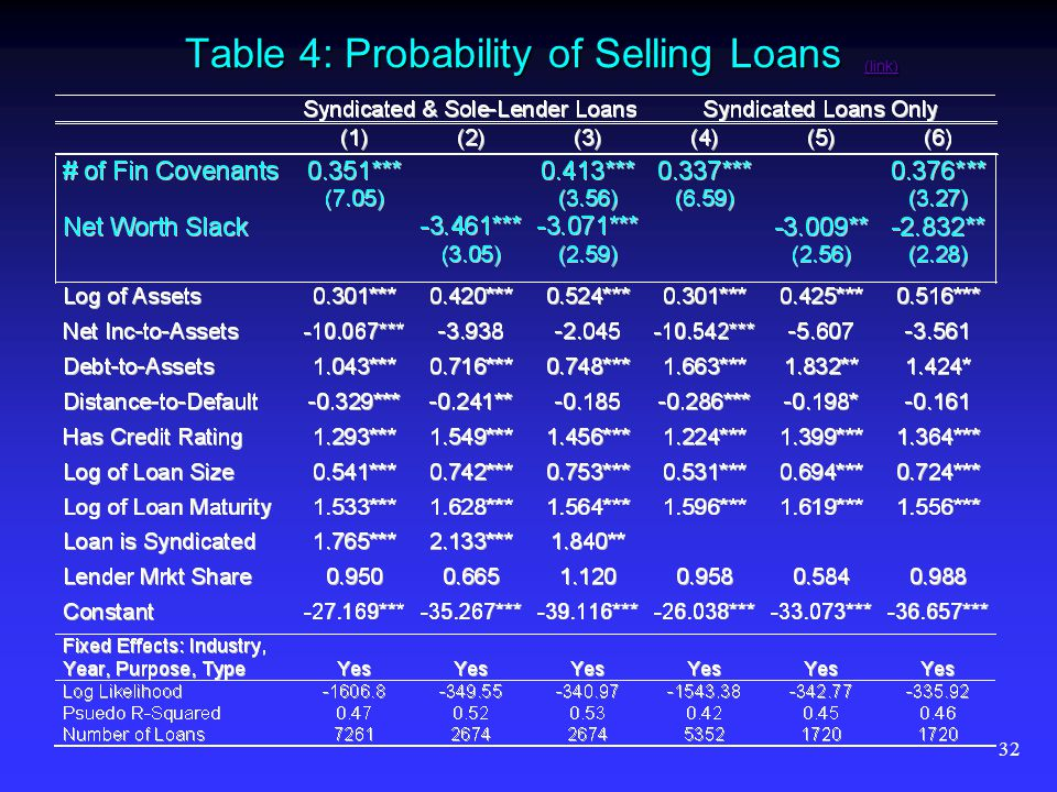 32 Table 4: Probability of Selling Loans (link) (link)
